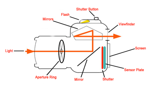 Camera-Diagram.png