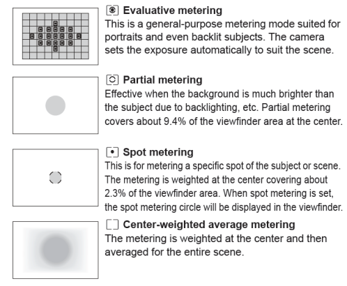 Canon-Metering-Mode.png